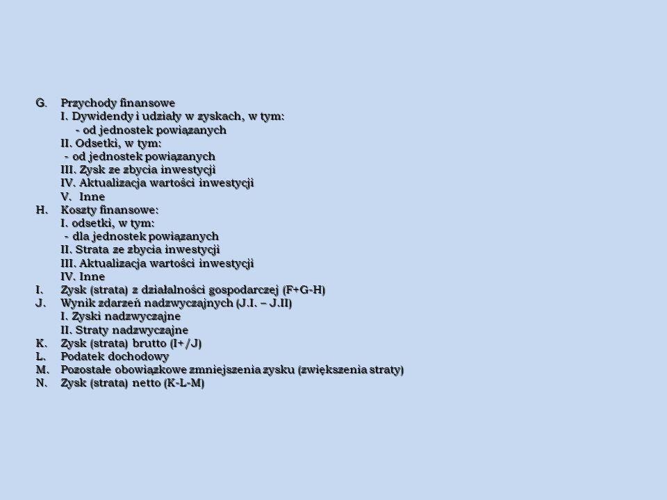 G. Przychody finansowe I. Dywidendy i udziały w zyskach, w tym: I. Dywidendy i udziały w zyskach, w tym: - od jednostek powiązanych - od jednostek pow