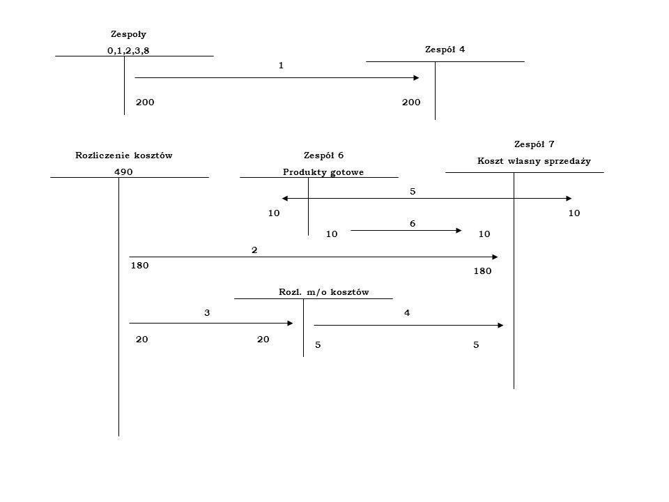 Zespoły 0,1,2,3,8 Zespół 4 1 200 Rozliczenie kosztów 490 Zespół 6 Produkty gotowe Zespół 7 Koszt własny sprzedaży 5 10 6 180 2 Rozl. m/o kosztów 20 55