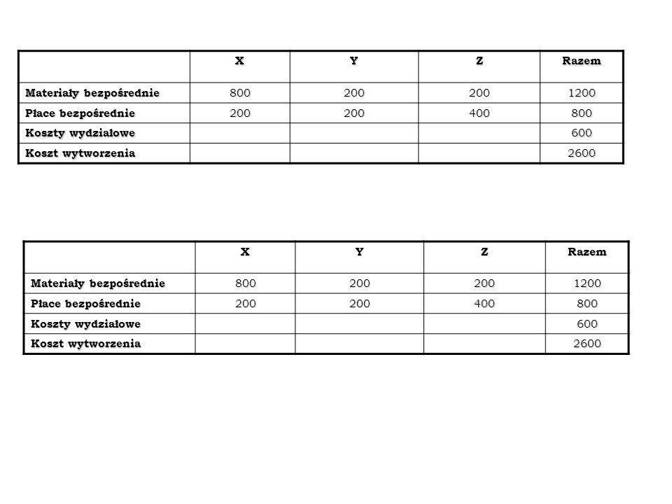 XYZRazem Materiały bezpośrednie 8002002001200 Płace bezpośrednie 200200400800 Koszty wydziałowe 600 Koszt wytworzenia 2600 XYZRazem Materiały bezpośre