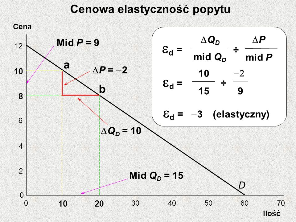 Cena Ilość 12 10 8 6 4 2 0 0 20 3040506070 D a b Mid P = 9 Mid Q D = 15 P = 2 Q D = 10 d = ÷ Q D mid Q D P mid P d = ÷ 10 15 9 d = 3 (elastyczny) Ceno