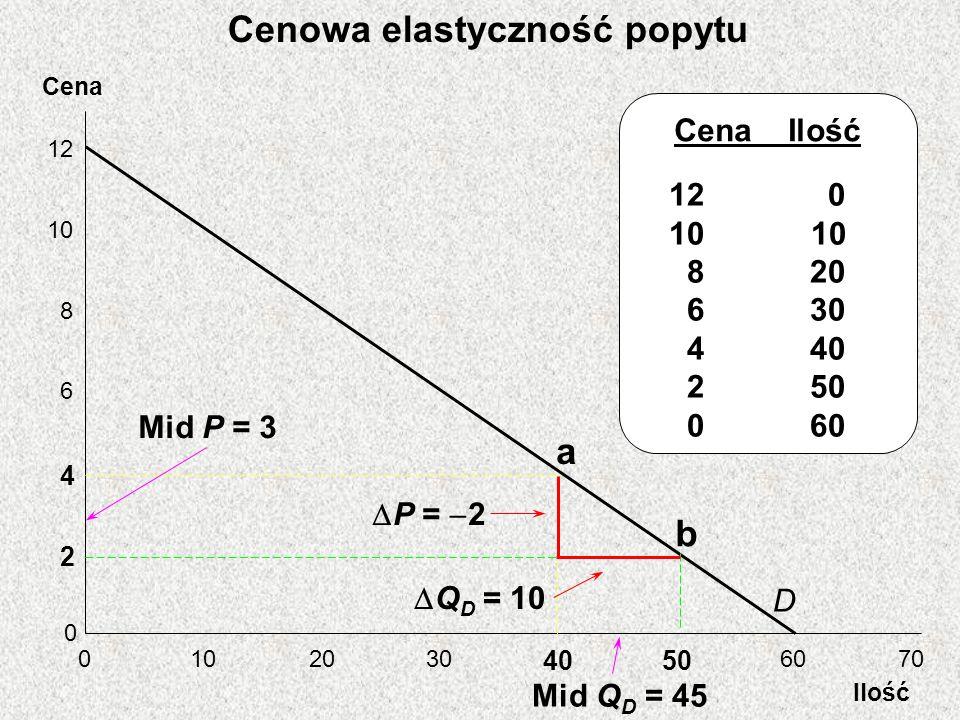 Cena Ilość 12 10 8 6 4 2 0 0 2030 4050 6070 D a b Mid Q D = 45 Q D = 10 P = 2 Mid P = 3 Cena Ilość 12 0 10 8 20 6 30 4 40 2 50 0 60 Cenowa elastyczność popytu