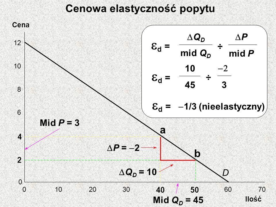 Cena Ilość 12 10 8 6 4 2 0 0 2030 4050 6070 D a b Mid Q D = 45 Q D = 10 d = ÷ Q D mid Q D P mid P d = ÷ 10 45 3 d = 1/3 (nieelastyczny) P = 2 Mid P =