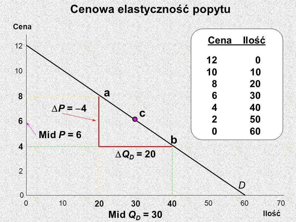 Cena Ilość 12 10 8 6 4 2 0 0 203040 506070 D a b Mid Q D = 30 Q D = 20 P = 4 Cena Ilość 12 0 10 8 20 6 30 4 40 2 50 0 60 Mid P = 6 c Cenowa elastyczność popytu