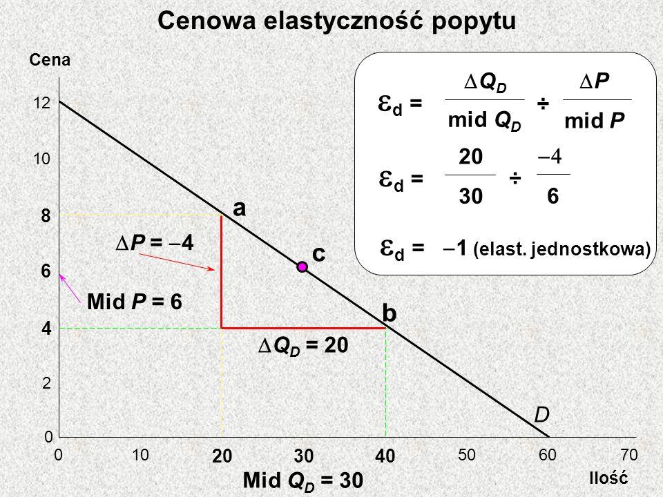 Cena Ilość 12 10 8 6 4 2 0 0 203040 506070 D a b Mid Q D = 30 Q D = 20 P = 4 Mid P = 6 c d = ÷ Q D mid Q D P mid P d = ÷ 20 30 6 d = 1 (elast.