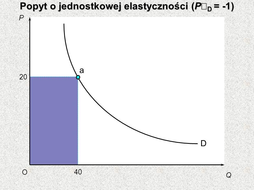 Popyt o jednostkowej elastyczności (P D = -1) P Q O 40 20 D a