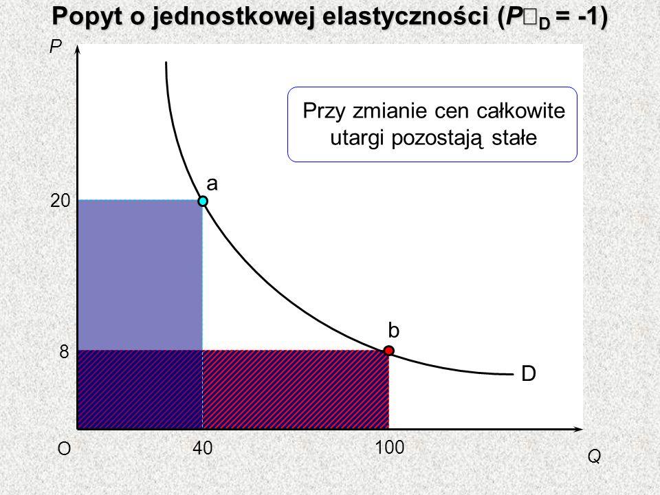 P Q O 40 20 100 D 8 a b Popyt o jednostkowej elastyczności (P D = -1) Przy zmianie cen całkowite utargi pozostają stałe