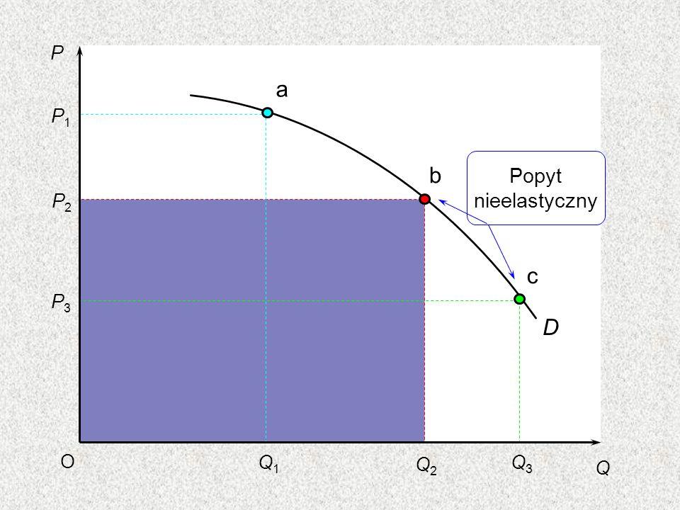P Q O P1P1 P2P2 P3P3 Q1Q1 Q2Q2 Q3Q3 a b c D Popyt nieelastyczny