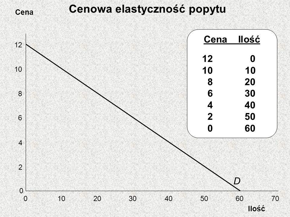 Cena Ilość Cenowa elastyczność popytu 12 10 8 6 4 2 0 0 203040506070 D Cena Ilość 12 0 10 8 20 6 30 4 40 2 50 0 60