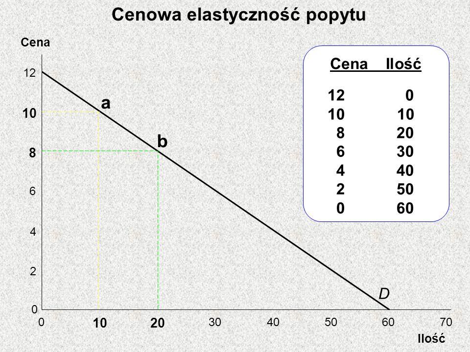 Cena Ilość 12 10 8 6 4 2 0 0 20 3040506070 D Cena Ilość 12 0 10 8 20 6 30 4 40 2 50 0 60 a b Cenowa elastyczność popytu