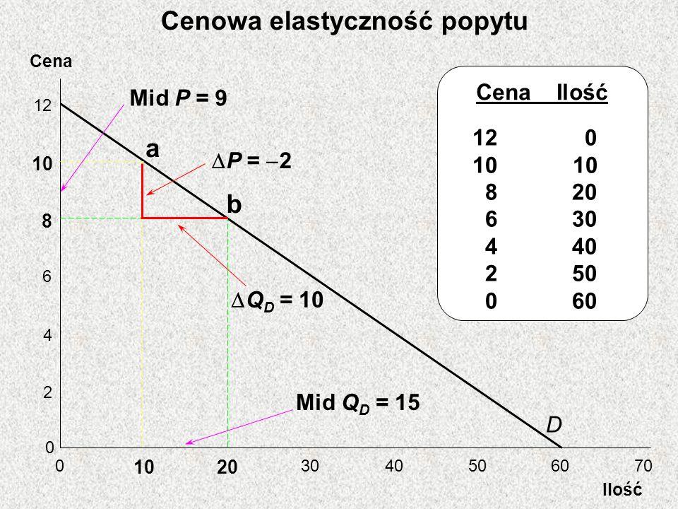 Cena Ilość 12 10 8 6 4 2 0 0 20 3040506070 D Cena Ilość 12 0 10 8 20 6 30 4 40 2 50 0 60 a b Mid P = 9 P = 2 Mid Q D = 15 Q D = 10 Cenowa elastyczność