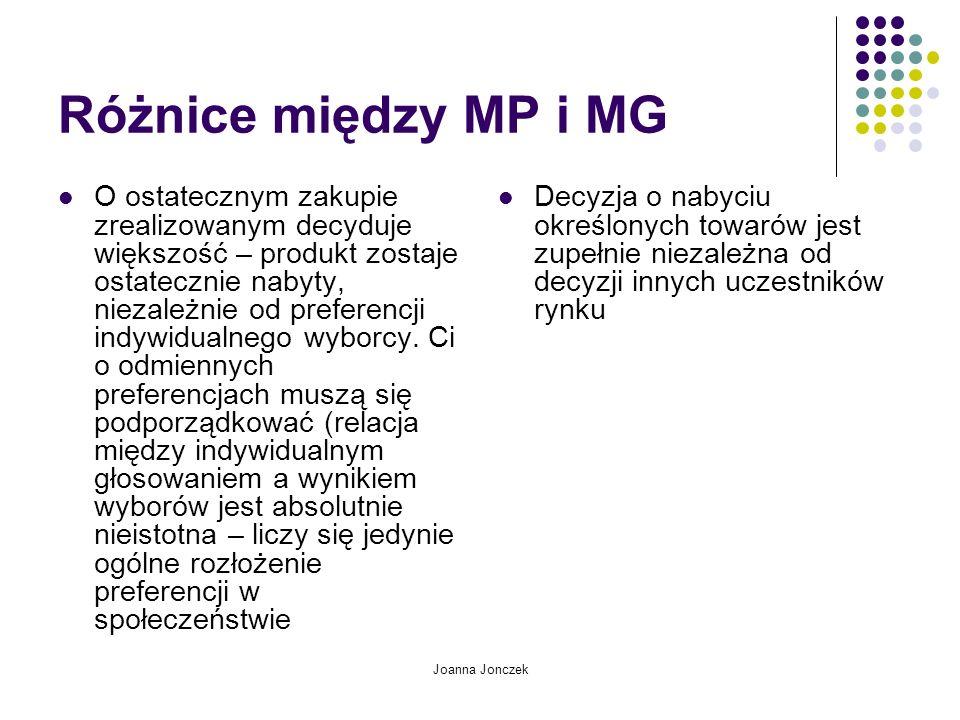 Joanna Jonczek Różnice między MP i MG O ostatecznym zakupie zrealizowanym decyduje większość – produkt zostaje ostatecznie nabyty, niezależnie od pref