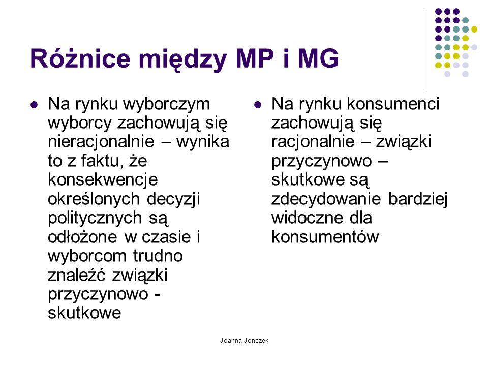 Joanna Jonczek Różnice między MP i MG Na rynku wyborczym wyborcy zachowują się nieracjonalnie – wynika to z faktu, że konsekwencje określonych decyzji politycznych są odłożone w czasie i wyborcom trudno znaleźć związki przyczynowo - skutkowe Na rynku konsumenci zachowują się racjonalnie – związki przyczynowo – skutkowe są zdecydowanie bardziej widoczne dla konsumentów