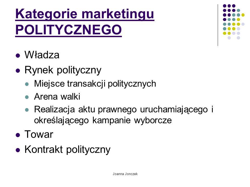 Joanna Jonczek Kategorie marketingu POLITYCZNEGO Władza Rynek polityczny Miejsce transakcji politycznych Arena walki Realizacja aktu prawnego uruchamiającego i określającego kampanie wyborcze Towar Kontrakt polityczny
