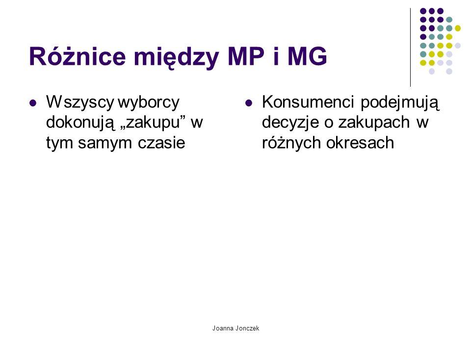 Joanna Jonczek Podmioty polityki Państwo (jako główny organizator życia społecznego i politycznego) Partie polityczne Ludzie polityki (politycy i wyborcy) Media