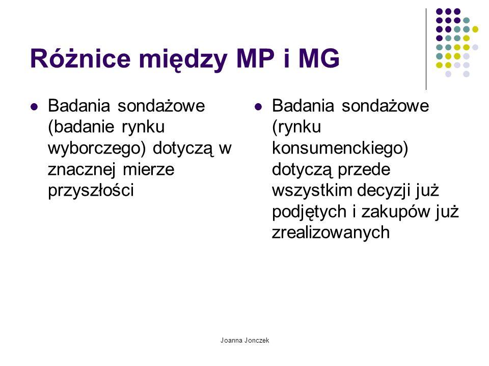 Joanna Jonczek Różnice między MP i MG Badania sondażowe (badanie rynku wyborczego) dotyczą w znacznej mierze przyszłości Badania sondażowe (rynku konsumenckiego) dotyczą przede wszystkim decyzji już podjętych i zakupów już zrealizowanych