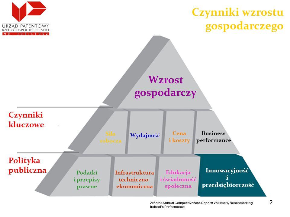 2 Wzrost gospodarczy Siła robocza Wydajność Cena i koszty Business performance Podatki i przepisy prawne Infrastruktura techniczno- ekonomiczna Edukac