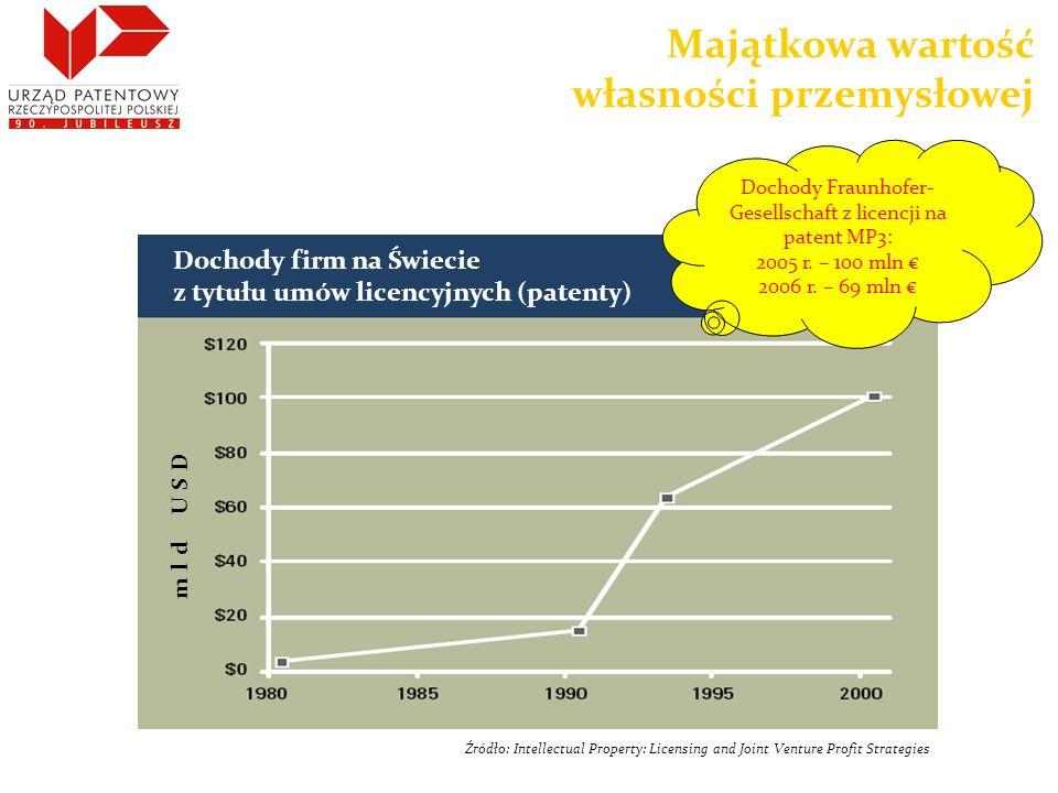 Dochody firm na Świecie z tytułu umów licencyjnych (patenty) mld USD Dochody Fraunhofer- Gesellschaft z licencji na patent MP3: 2005 r. – 100 mln 2006