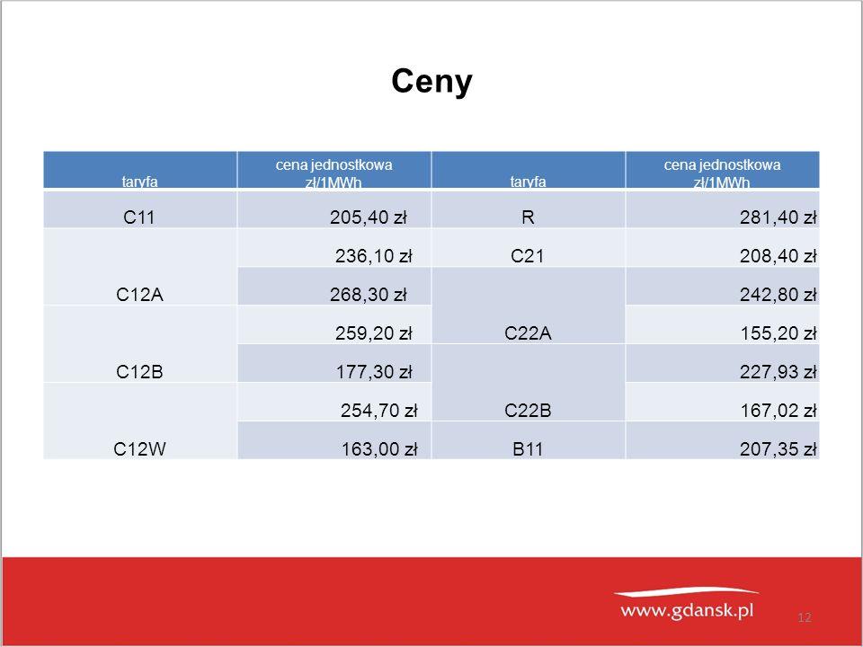 Ceny taryfa cena jednostkowa zł/1MWhtaryfa cena jednostkowa zł/1MWh C11 205,40 złR 281,40 zł C12A 236,10 złC21 208,40 zł 268,30 zł C22A 242,80 zł C12B