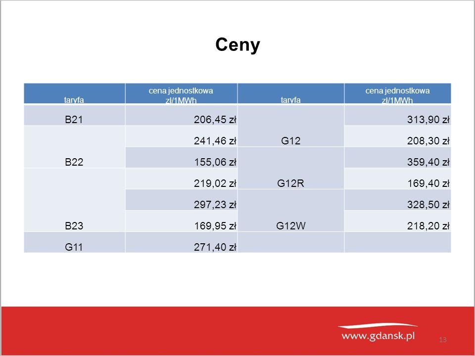 Ceny taryfa cena jednostkowa zł/1MWhtaryfa cena jednostkowa zł/1MWh B21 206,45 zł G12 313,90 zł B22 241,46 zł 208,30 zł 155,06 zł G12R 359,40 zł B23 2