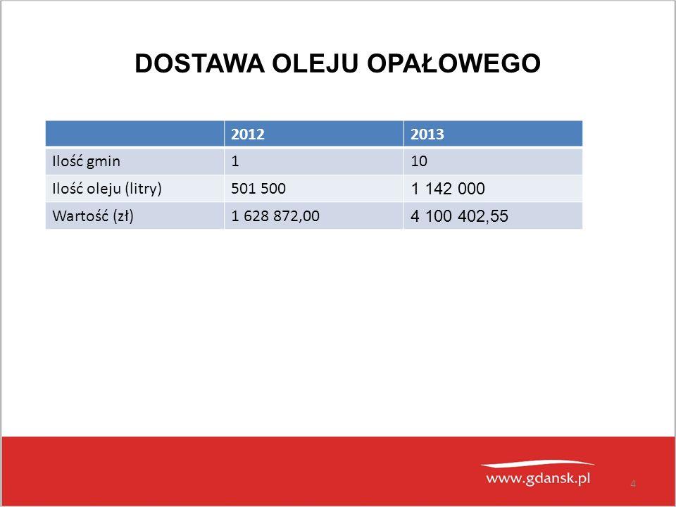 DOSTAWA OLEJU OPAŁOWEGO 4 20122013 Ilość gmin110 Ilość oleju (litry)501 500 1 142 000 Wartość (zł)1 628 872,00 4 100 402,55