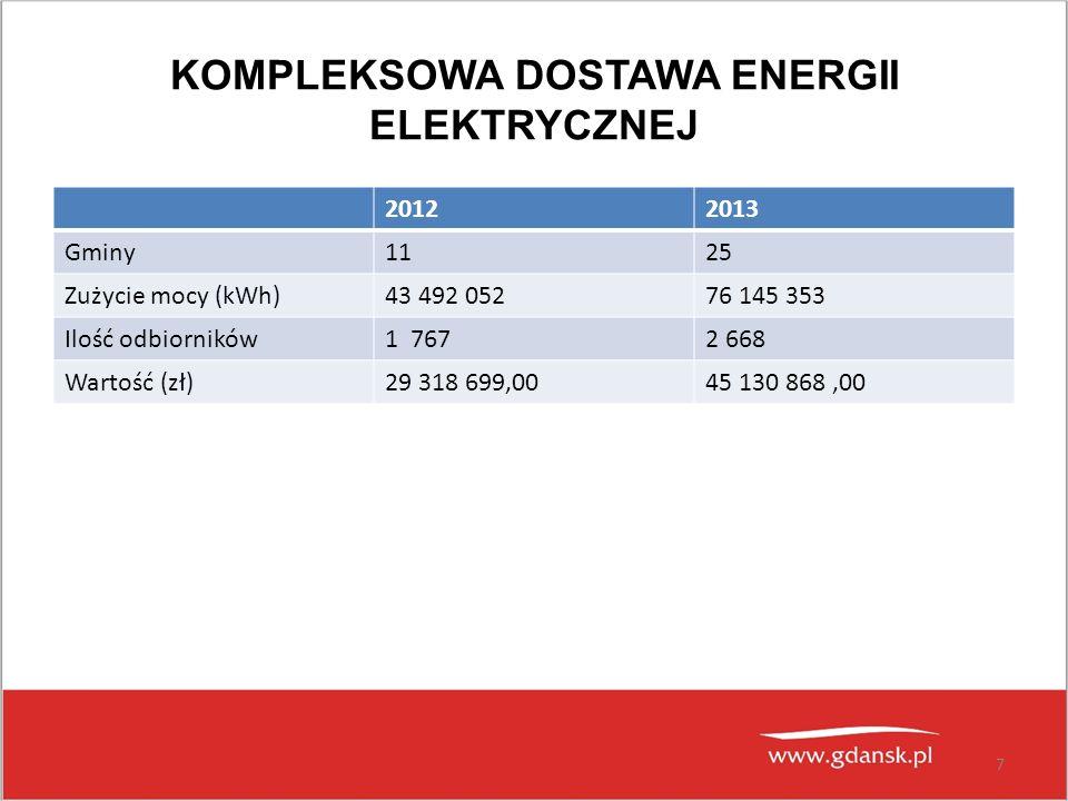 KOMPLEKSOWA DOSTAWA ENERGII ELEKTRYCZNEJ 20122013 Gminy1125 Zużycie mocy (kWh)43 492 05276 145 353 Ilość odbiorników1 7672 668 Wartość (zł)29 318 699,