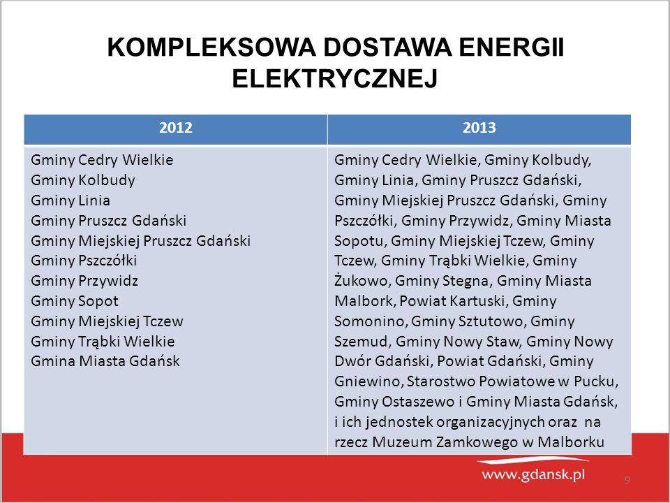 KOMPLEKSOWA DOSTAWA ENERGII ELEKTRYCZNEJ 20122013 Gminy Cedry Wielkie Gminy Kolbudy Gminy Linia Gminy Pruszcz Gdański Gminy Miejskiej Pruszcz Gdański