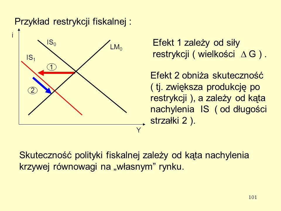 101 Przykład restrykcji fiskalnej : IS 1 1 2 Efekt 1 zależy od siły restrykcji ( wielkości G ).