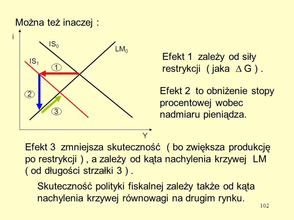 102 Można też inaczej : 2 3 Efekt 1 zależy od siły restrykcji ( jaka G ).