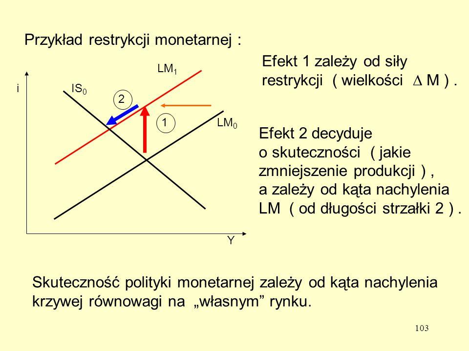 103 Przykład restrykcji monetarnej : 1 2 LM 1 LM 0 IS 0 i Y Efekt 1 zależy od siły restrykcji ( wielkości M ).