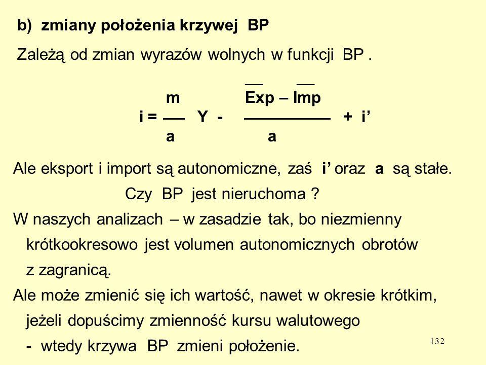 132 b)zmiany położenia krzywej BP Zależą od zmian wyrazów wolnych w funkcji BP.