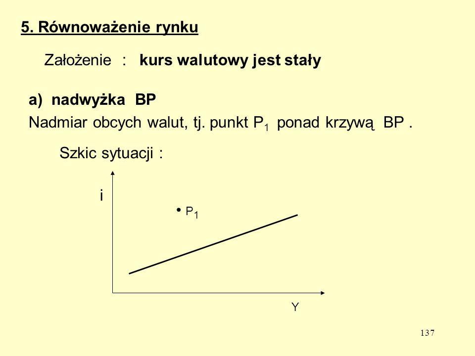 137 a) nadwyżka BP Nadmiar obcych walut, tj.punkt P 1 ponad krzywą BP.