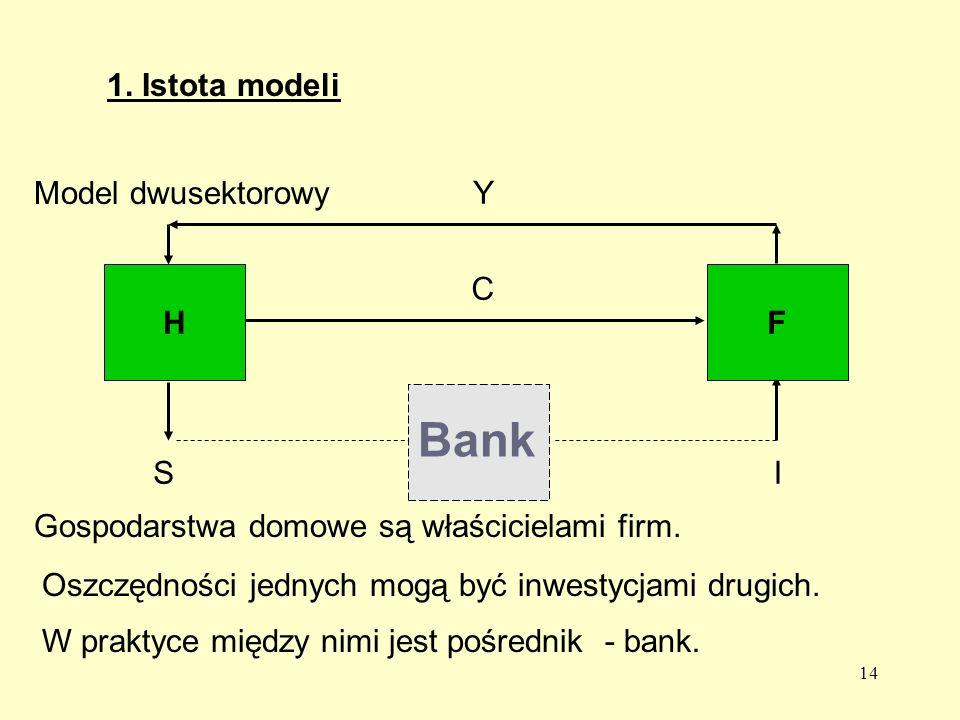 14 1.Istota modeli Model dwusektorowy HF Y C Bank SI Gospodarstwa domowe są właścicielami firm.