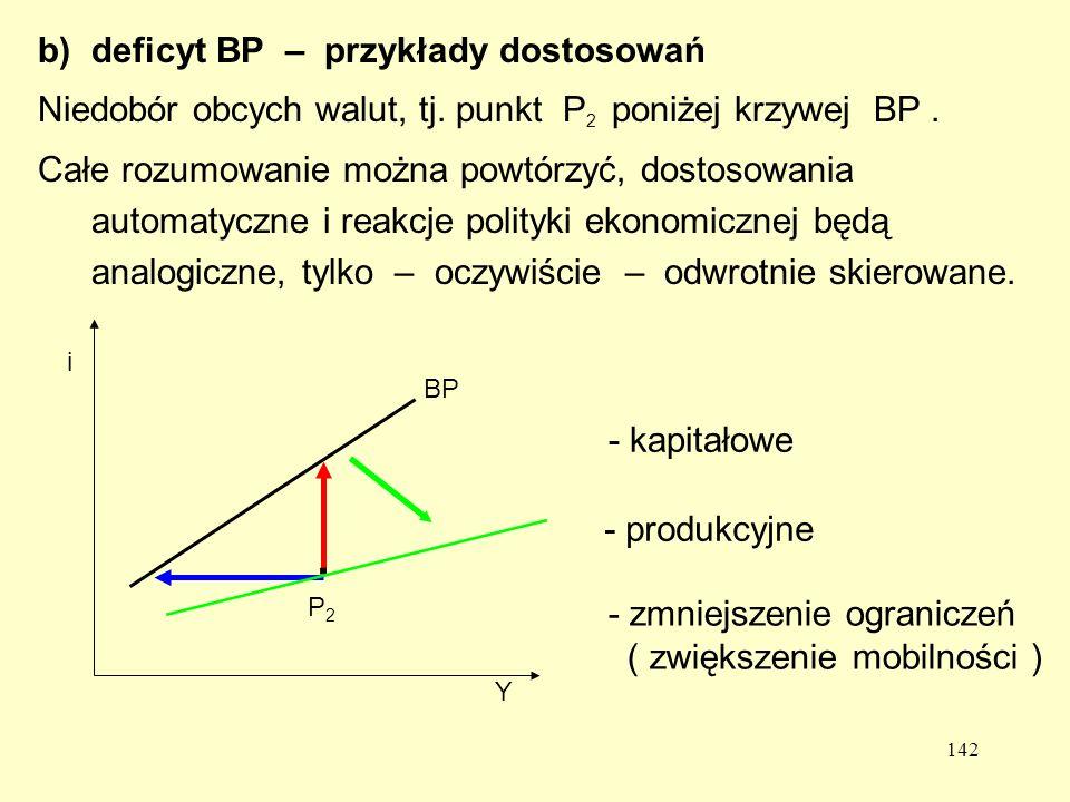 142 b)deficyt BP – przykłady dostosowań Niedobór obcych walut, tj.