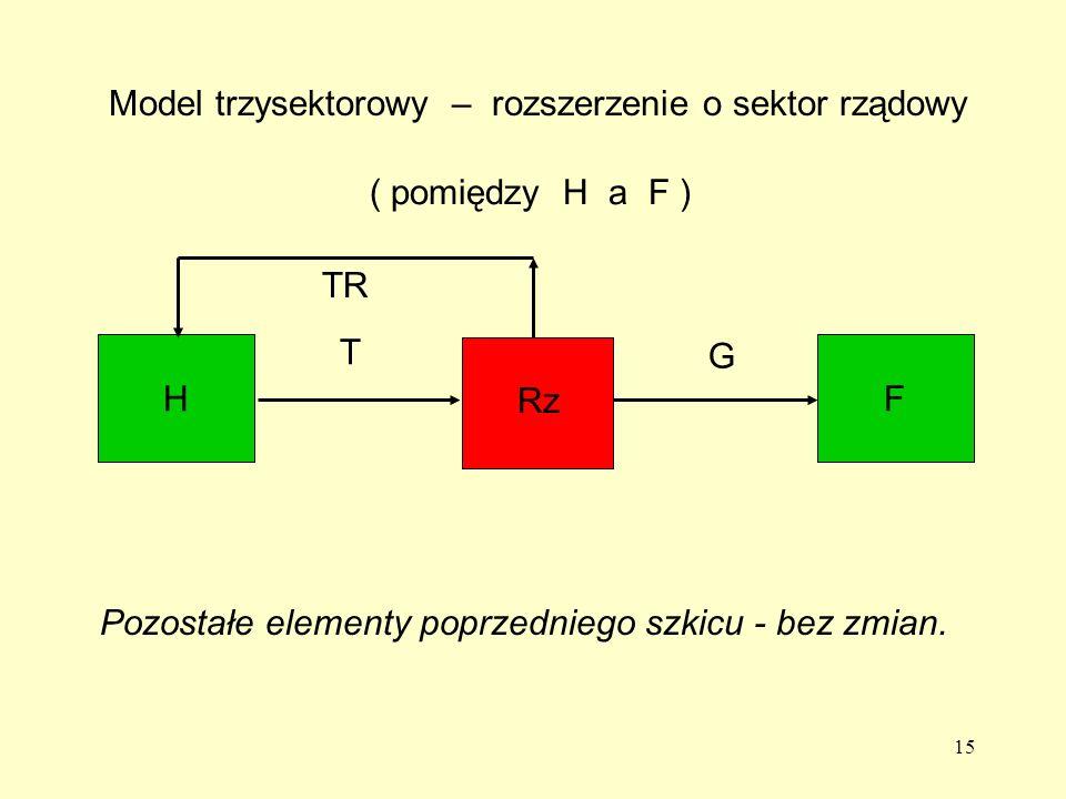 15 Model trzysektorowy – rozszerzenie o sektor rządowy ( pomiędzy H a F ) HF TR Rz Pozostałe elementy poprzedniego szkicu - bez zmian.