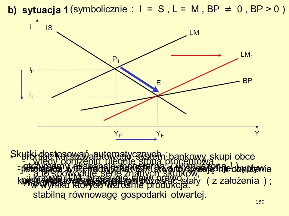150 E BP LM 1 YPYP YEYE b) sytuacja 1 (symbolicznie : I = S, L = M, BP 0, BP > 0 ) Skutki dostosowań automatycznych : - istniejąca w P 1 nadwyżka BP stworzy presję na obniżenie kursu walutowego, a ten ma pozostać stały ( z założenia ) ; - broniąc kursu walutowego system bankowy skupi obce pieniądze ( część tej nadwyżki ), a to spowoduje wypływ pieniądza krajowego na rynek ; - otrzymamy ekspansję monetarną ( wymuszoną .