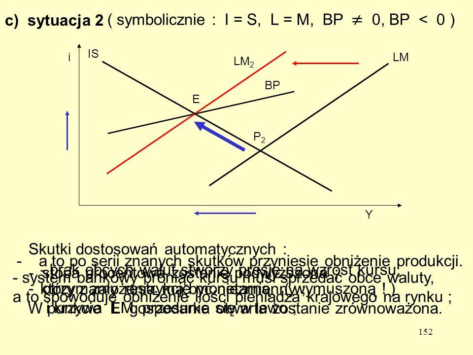 152 BP LM 2 E c) sytuacja 2 ( symbolicznie : I = S, L = M, BP 0, BP < 0 ) Skutki dostosowań automatycznych : - brak obcych walut stworzy presję na wzrost kursu, który z założenia ma być niezmienny ; - system bankowy broniąc kursu musi sprzedać obce waluty, a to spowoduje obniżenie ilości pieniądza krajowego na rynku ; - otrzymamy restrykcję monetarną ( wymuszoną .