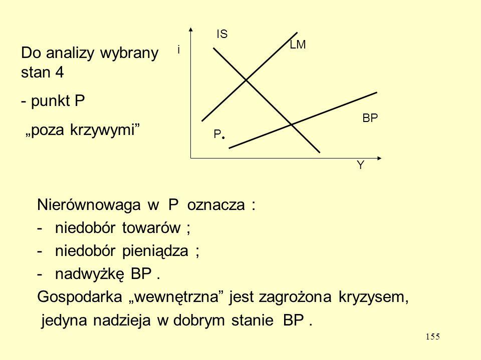 155 Y i LM BP IS P Nierównowaga w P oznacza : -niedobór towarów ; -niedobór pieniądza ; -nadwyżkę BP.