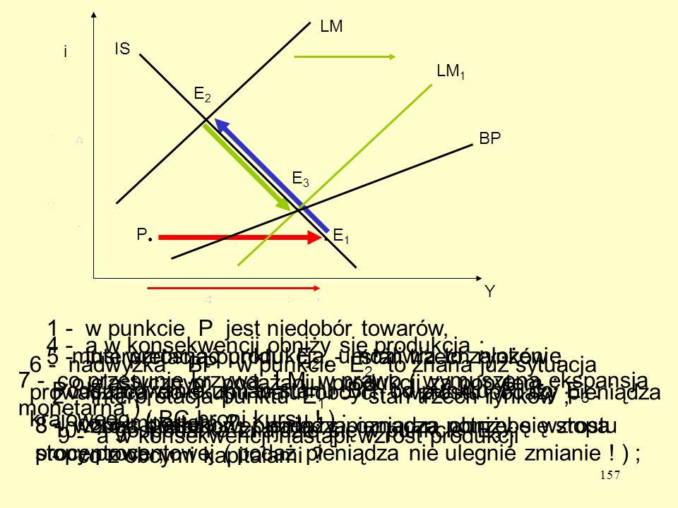 157 1 - w punkcie P jest niedobór towarów, musi wzrosnąć produkcja, umożliwia to założenie o elastycznym podążaniu produkcji za popytem ;.