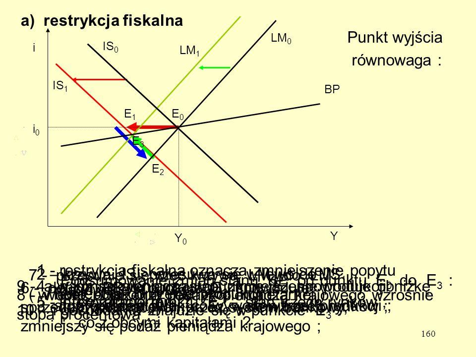 160 a) restrykcja fiskalna Punkt wyjścia równowaga : 1 - restrykcja fiskalna oznacza zmniejszenie popytu rządowego ( G < 0 ) ; 2 – krzywa IS 0 przesuwa się w lewo do IS 1, następuje obniżenie produkcji ; IS 1 E1E1 3 - interpretacja punktu E 1 - stan trzech rynków ; 4 - nadmiar pieniądza w punkcie E 1 spowoduje obniżkę stopy procentowej, co wywoła wzrost produkcji ; E2E2 5 - interpretacja punktu E 2 - stan trzech rynków ; 6 - deficyt BP w punkcie E 2 spowoduje sprzedaż walut obcych przez system bankowy, zmniejszy się podaż pieniądza krajowego ; 7 - przesunie się więc krzywa LM 0 do LM 1 ( w lewo - jak przy restrykcji monetarnej ) ; LM 1 8 - wobec obniżenia podaży pieniądza krajowego wzrośnie stopa procentowa ; 9 - a w konsekwencji nastąpi zmniejszenie produkcji E3E3 Podsumowanie zmian stanu BP od punktu E 0 do E 3 : -co z importem .