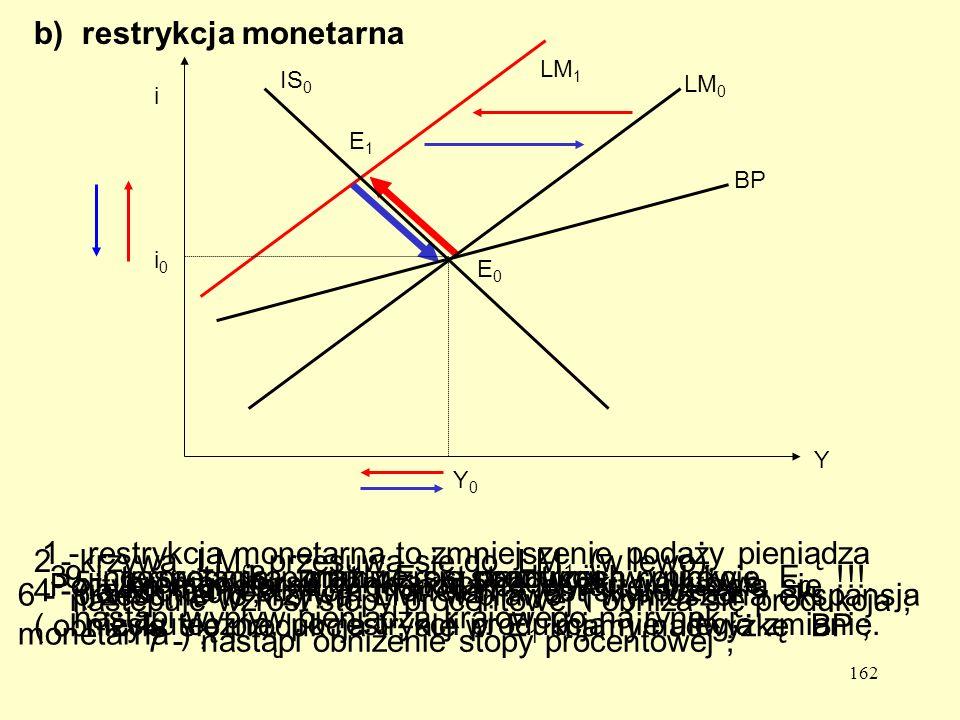 162 b) restrykcja monetarna 1 - restrykcja monetarna to zmniejszenie podaży pieniądza ( M < 0 ) ; 2 - krzywa LM 0 przesuwa się do LM 1 (w lewo), następuje wzrost stopy procentowej i obniża się produkcja ; LM 1 E1E1 3 - interpretacja punktu E 1 - stan trzech rynków ; 4 - jak dotąd restrykcja monetarna jest skuteczna ( obniżyła się produkcja ), ale w E 1 mamy nadwyżkę BP ; 5 – broniąc kursu bank skupi nadwyżki walutowe, nastąpi wypływ pieniądza krajowego na rynek ; 6 - przesunie to krzywą LM 1 w prawo ( wymuszona ekspansja monetarna ) ; 7 - nastąpi obniżenie stopy procentowej ; 8 - oraz wzrost produkcji ;9 - gospodarka znajdzie się ponownie w punkcie E 0 !!.