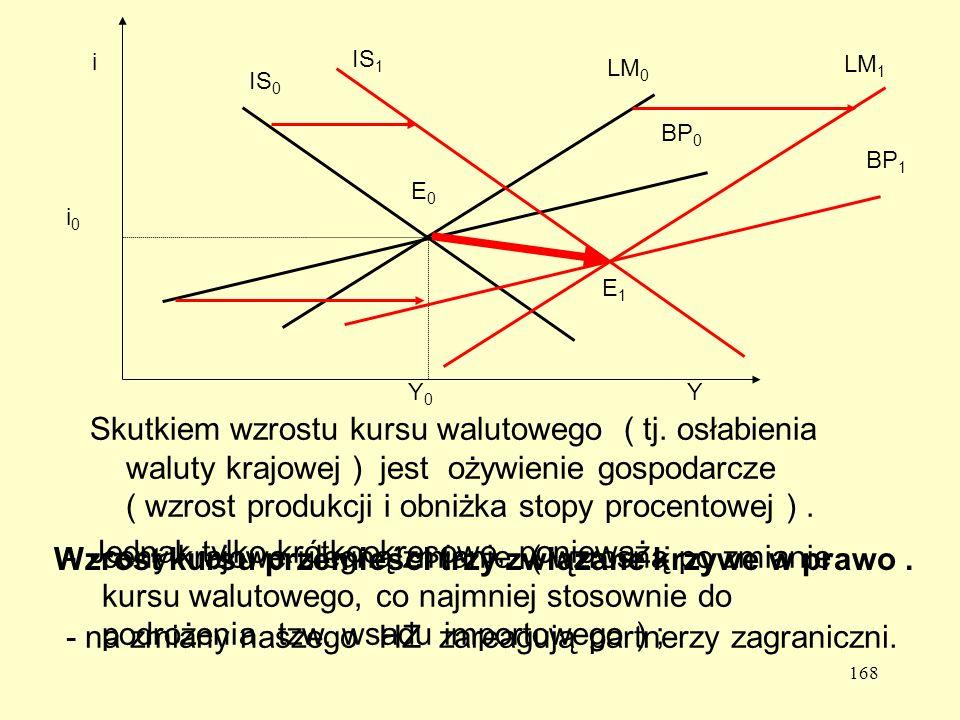 168 Skutkiem wzrostu kursu walutowego ( tj.