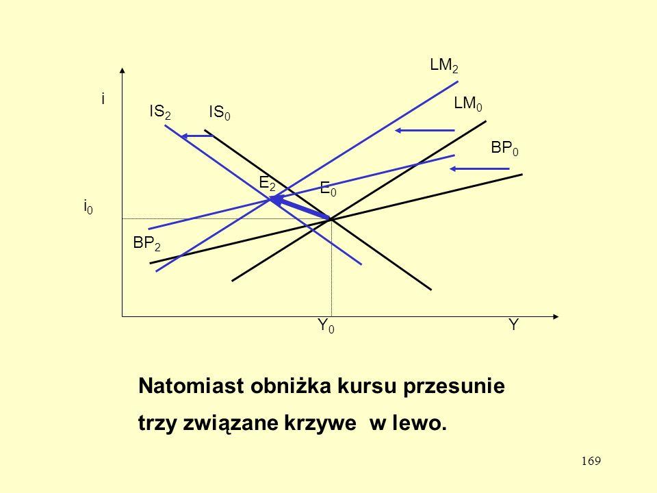 169 BP 0 LM 0 IS 0 Y i E0E0 i0i0 Y0Y0 IS 2 LM 2 BP 2 E2E2 Natomiast obniżka kursu przesunie trzy związane krzywe w lewo.