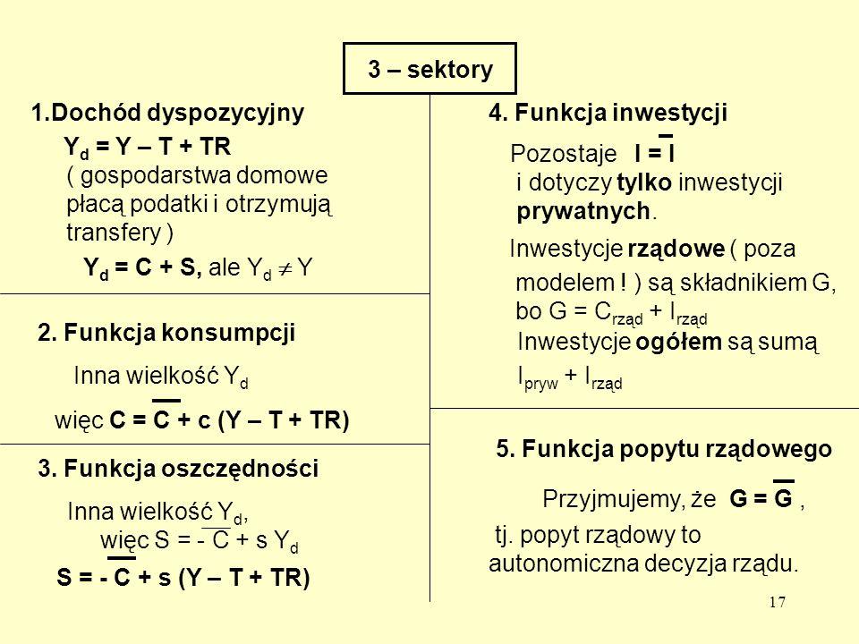 17 3 – sektory 1.Dochód dyspozycyjny Y d = Y – T + TR ( gospodarstwa domowe płacą podatki i otrzymują transfery ) Y d = C + S, ale Y d Y 2.