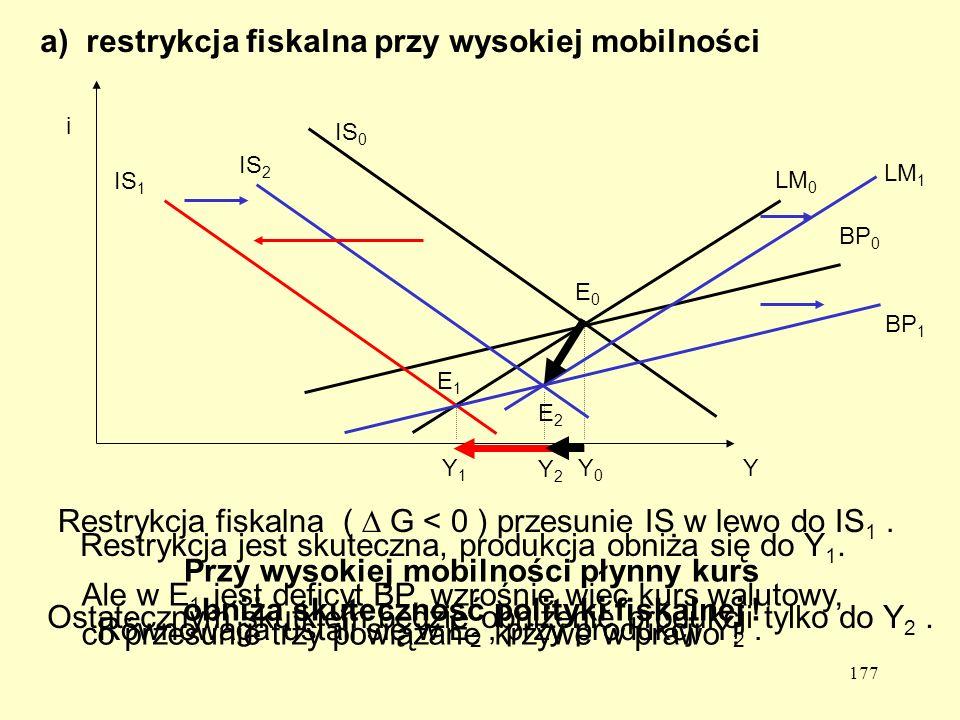 177 a) restrykcja fiskalna przy wysokiej mobilności Y i IS 0 LM 0 BP 0 E0E0 Y0Y0 IS 1 E1E1 Y1Y1 IS 2 LM 1 BP 1 E2E2 Y2Y2 Restrykcja fiskalna ( G < 0 ) przesunie IS w lewo do IS 1.