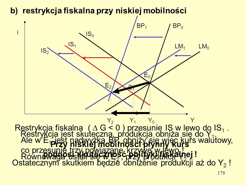 178 b) restrykcja fiskalna przy niskiej mobilności Y i IS 0 LM 0 BP 0 E0E0 Y0Y0 Restrykcja fiskalna ( G < 0 ) przesunie IS w lewo do IS 1.