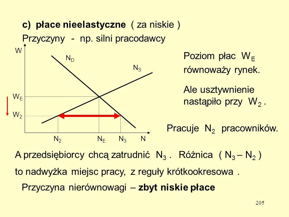 205 c) płace nieelastyczne ( za niskie ) Przyczyny - np.