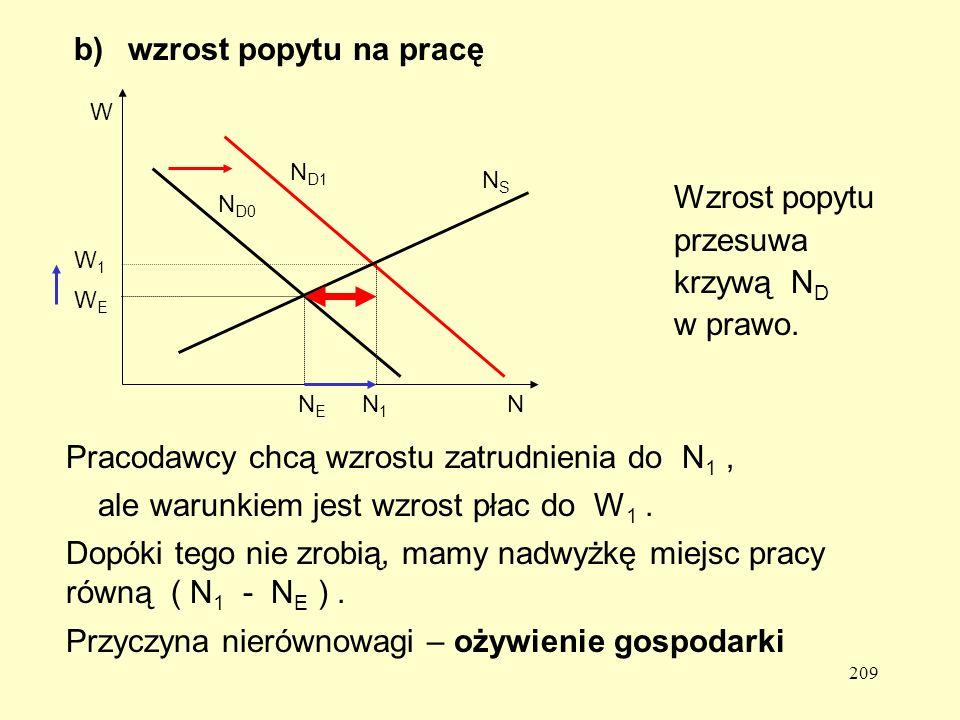 209 b) wzrost popytu na pracę Wzrost popytu przesuwa krzywą N D w prawo.