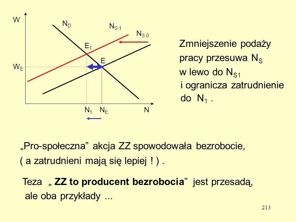 213 WEWE W NENE N N S 0 NDND Zmniejszenie podaży pracy przesuwa N S w lewo do N S1 N S 1 E E1E1 i ogranicza zatrudnienie do N 1.