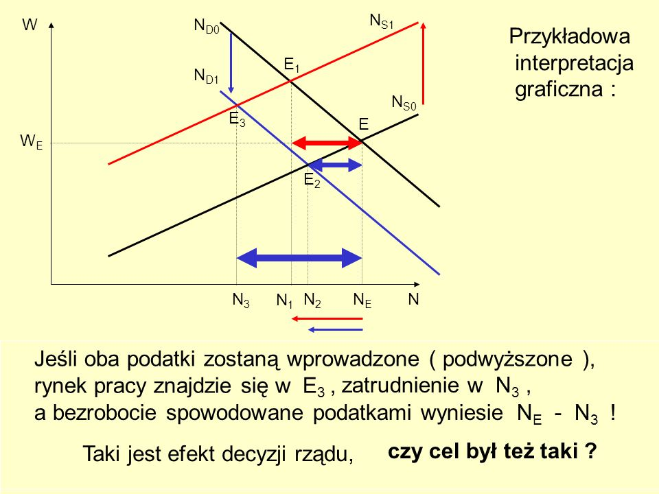 218 N S1 N D1 N S0 WEWE W NENE N N D0 E Podatek pierwszy przesuwa w górę krzywą N S0, do N S1.