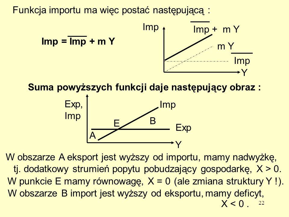 22 Imp = Imp + m Y Funkcja importu ma więc postać następującą : Imp + m Y Imp m Y Imp Y Suma powyższych funkcji daje następujący obraz : E A B Exp Imp Y Exp, Imp W obszarze A eksport jest wyższy od importu, mamy nadwyżkę, tj.
